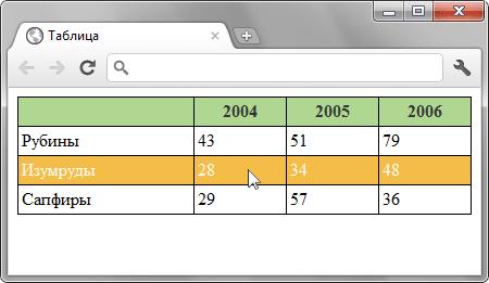 Сделать, чтобы строка таблицы меняла цвет при наведении на нее курсора мыши - «Таблицы»