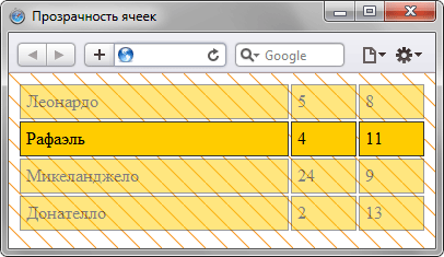 Установить таблицу полупрозрачной, а часть ячеек нет - «Таблицы»