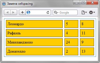 Заменить атрибут cellspacing тега  - «Таблицы»