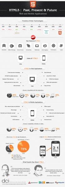 10 полезных примеров инфографики о HTML5 - «Верстка»