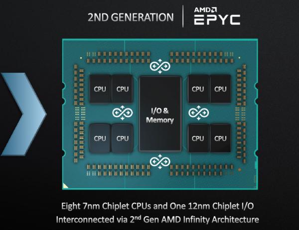 AMD расскажет о новом поколении процессоров Ryzen Threadripper до конца года - «Новости сети»