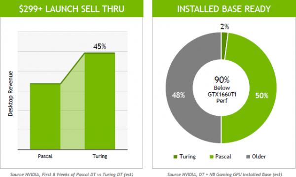 Глава NVIDIA сознался: популярность Turing гораздо ниже, чем утверждалось ранее - «Новости сети»