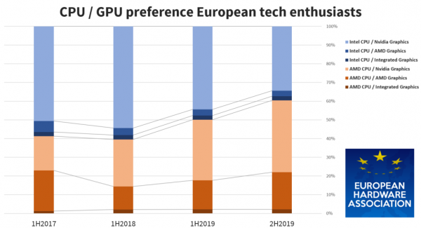 Европейские потребители всё чаще делают ставку на продукцию AMD - «Новости сети»